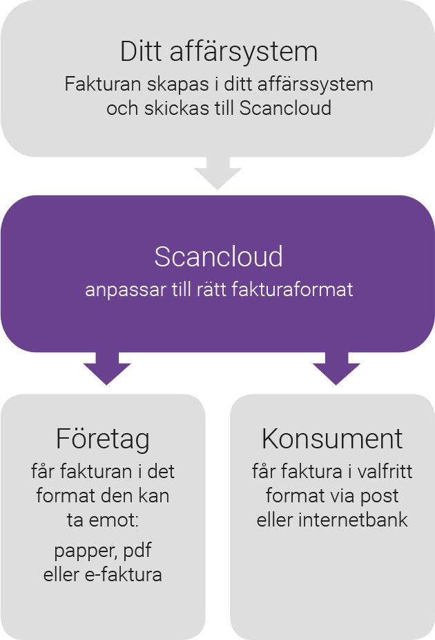 flode_skicka_fakturor